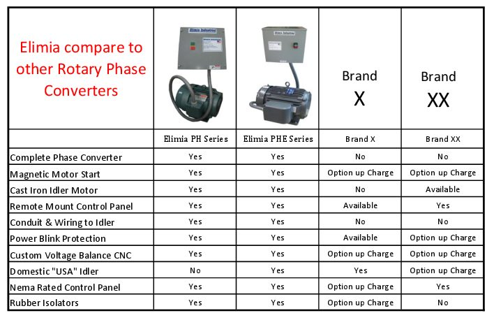 Elimia Industrial Heavy Duty Phase Converters Converter